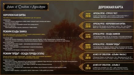 Дорожная карта Ashes of Creation Apocalypse