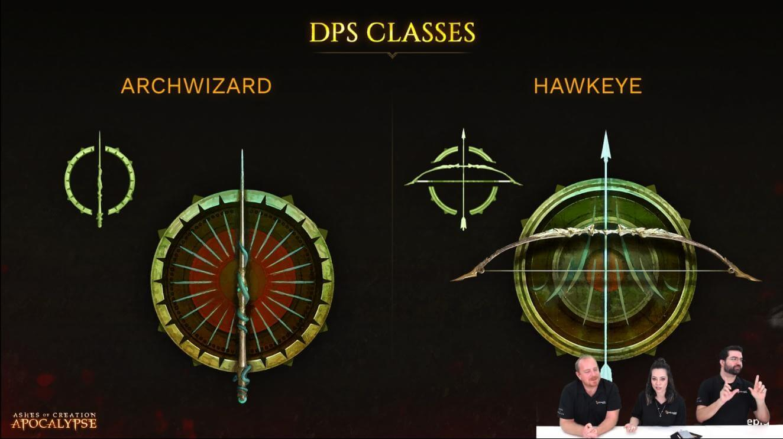 DPS classes